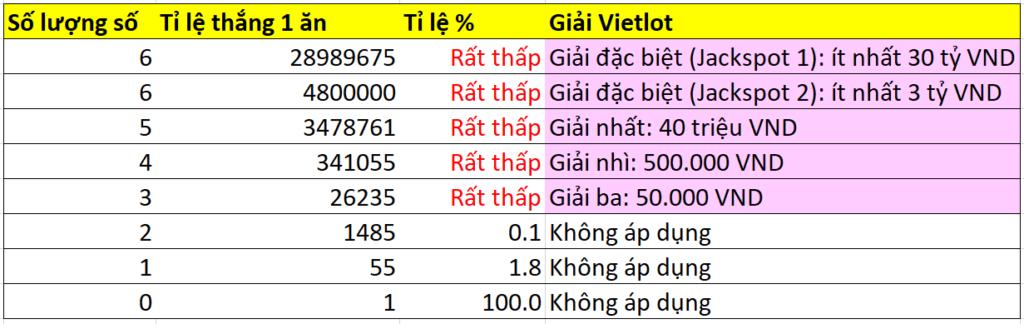 Bảng xác suất trúng thưởng với cách chơi vé số Mega 6/45