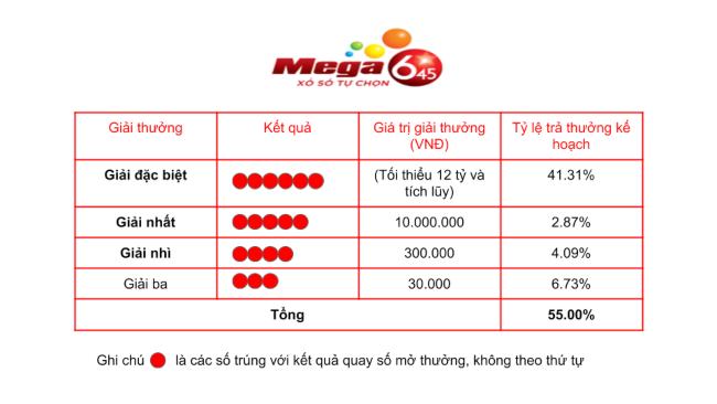 Cơ cấu giải thưởng của Mega 6/45