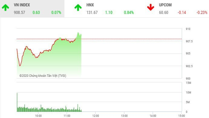 Biểu đồ chỉ số VN-Index