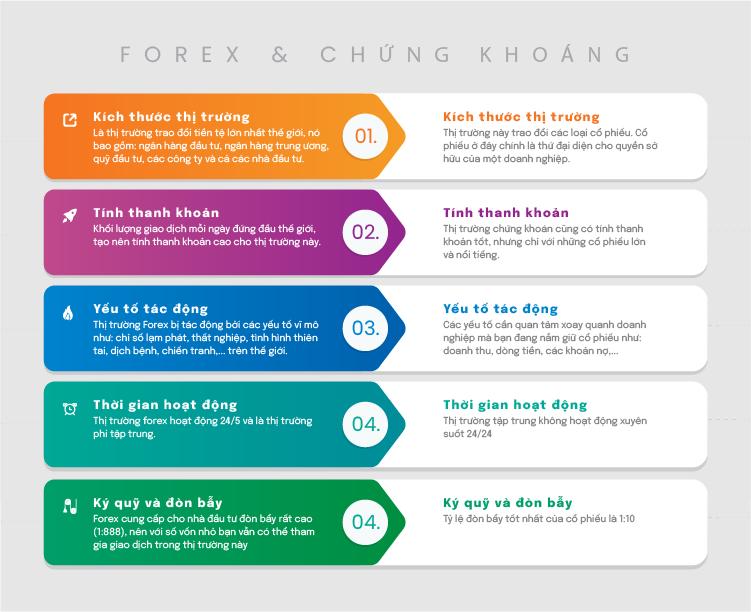 Phân biệt thị trường chứng khoán và thị trường Forex