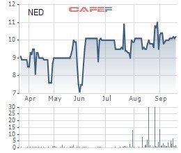 Diễn biến giá cổ phiếu NED trong 6 tháng gần đây