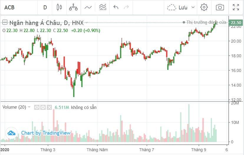 Diễn biến giá cổ phiếu ACB kể từ đầu năm 2020