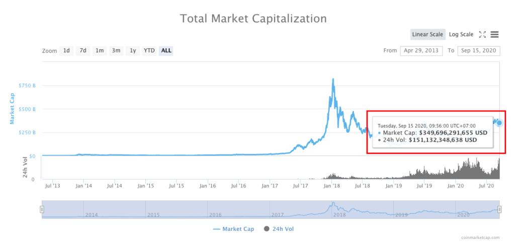 Giá thị trường tiền điện tử hôm nay