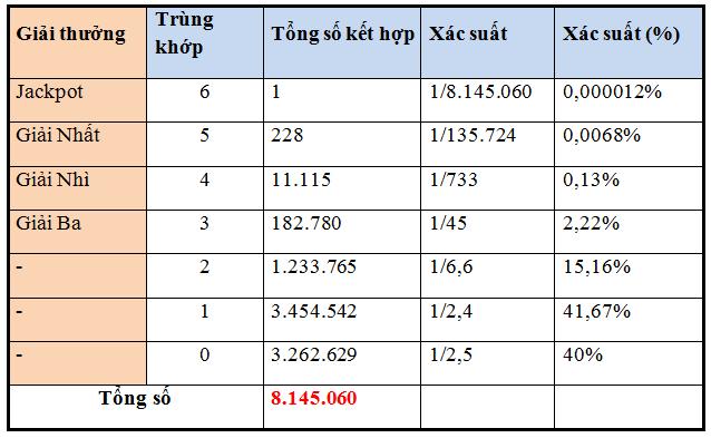Cách tính xác suất trúng thưởng của Mega 6/45
