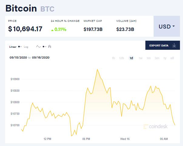 Chỉ số giá Bitcoin hôm nay 16/9