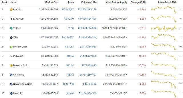 Toàn bộ thị trường đồng loạt lao dốc