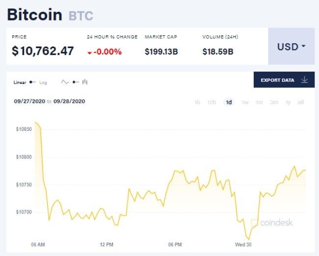 Chỉ số giá bitcoin hôm nay 30/9
