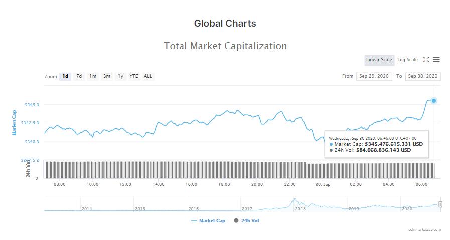 Tổng giá trị thị trường tiền kĩ thuật số và khối lượng giao dịch ngày 30/9
