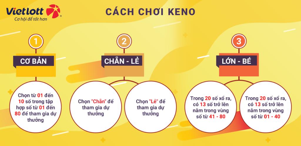 3 cách chơi xổ số Keno vô cùng đơn giản