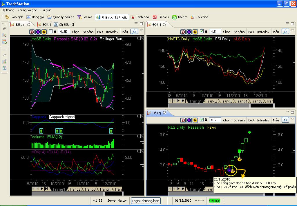 Phần mềm TradeStation tốt cho các nhà đầu tư chứng khoán
