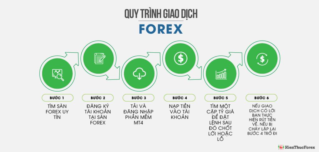 Mở tài khoản đầu tư Forex