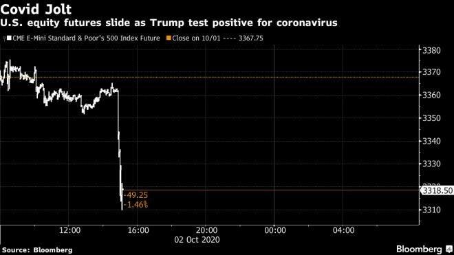 Các hợp đồng chứng khoán tương lai của Mỹ giảm sau khi ông Trump tuyên bố mắc Covid-19