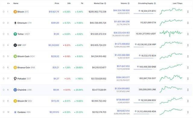 TOP 10 đồng tiền điện tử có giá trị cao nhất hôm nay