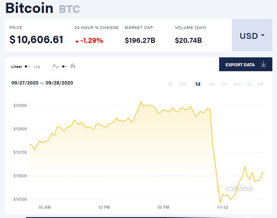 Chỉ số giá bitcoin hôm nay 2/10