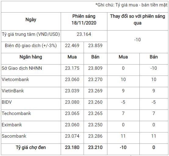 Tỷ giá USD tại các ngân hàng trong nước lúc 9h30