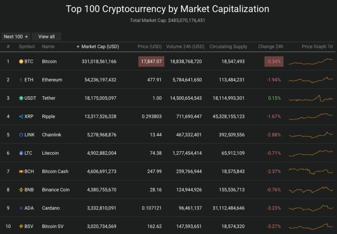 Top 10 đồng tiền giá trị cao trên thị trường