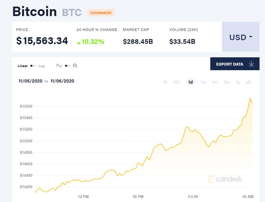 Chỉ số giá Bitcoin hôm nay 6/11