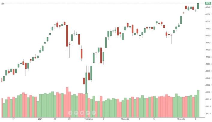 thị trường chứng khoán sàn hose bùng nổ