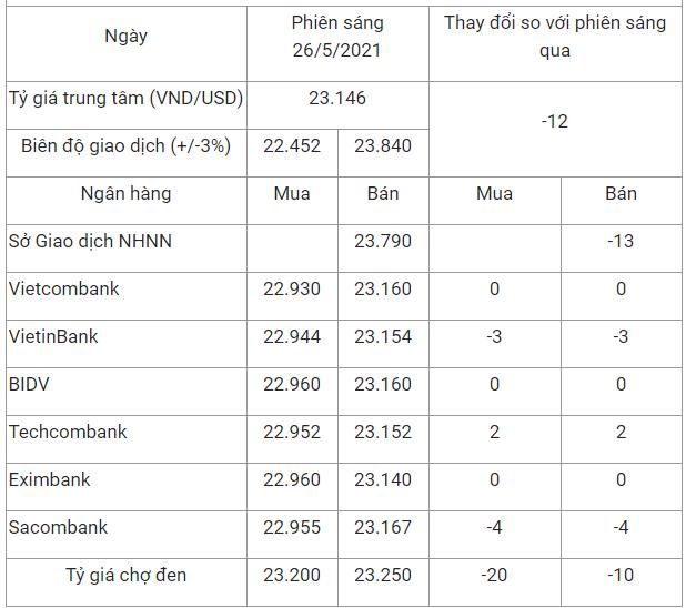 Tỷ giá USD tại các ngân hàng trong nước lúc 9h